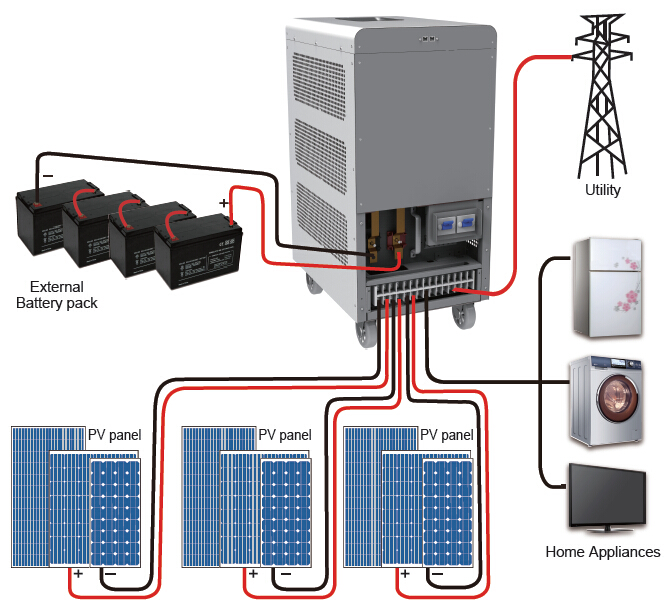 Sma Sunny Boy Storage System furthermore New Home Wiring Diagram also Building automation besides Grid Connected Pvwind Gc  Hybrid System With Improved Power Quality together with Electrical grid. on grid connect system with battery storage